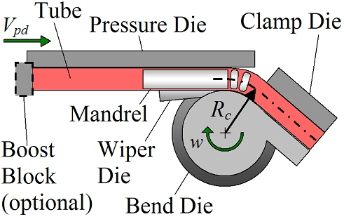 What Is The Purpose Of A Wiper Die In Pipe Bending The