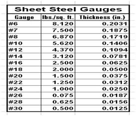 Sheet Metal Gauges