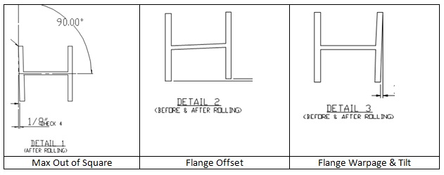 Rolled Steel Beam Tolerance Check